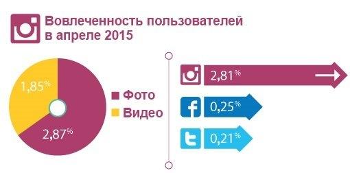 целевая аудитория продвижение компании в социальных сетях