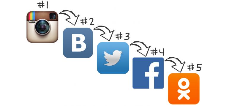 использование других социальных сетей для прокачки инстаграм аккаунта