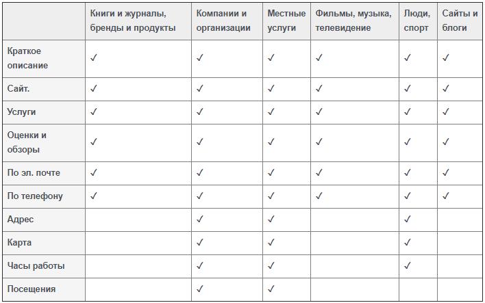какую категорию для профиля компании в инстаграм выбрать